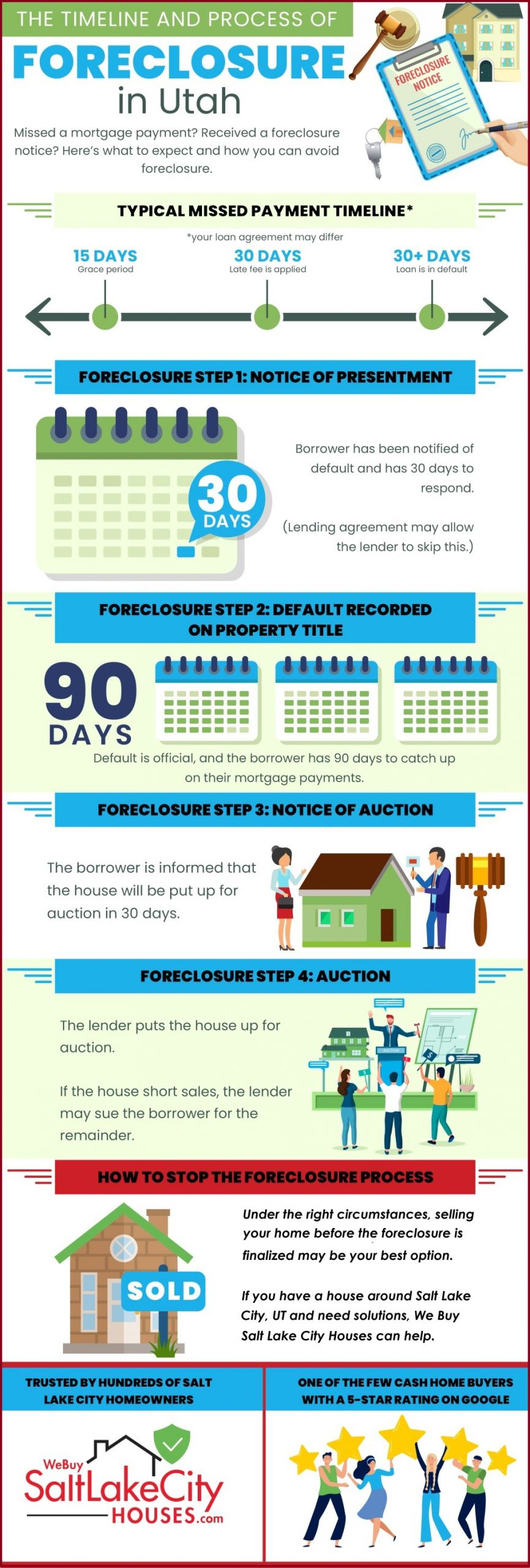 Infographic outlining the exact process of foreclosure in Utah, as well as how to avoid foreclosure